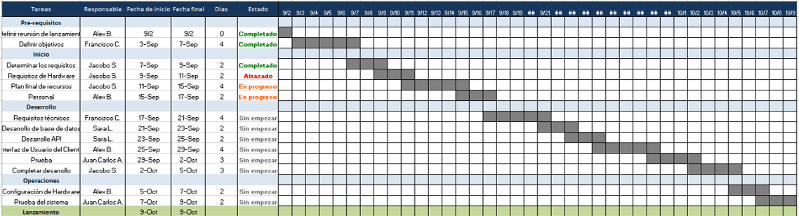 Calendario De Tesis.Use Esta Plantilla Gratis De Plan De Proyecto De Excel