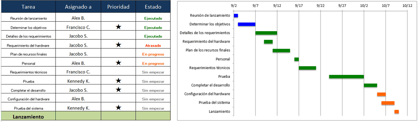 Customize Project Task Table ES