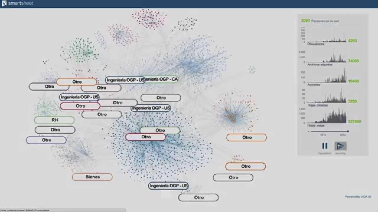 Groupon: Adaptación viral de Smartsheet
